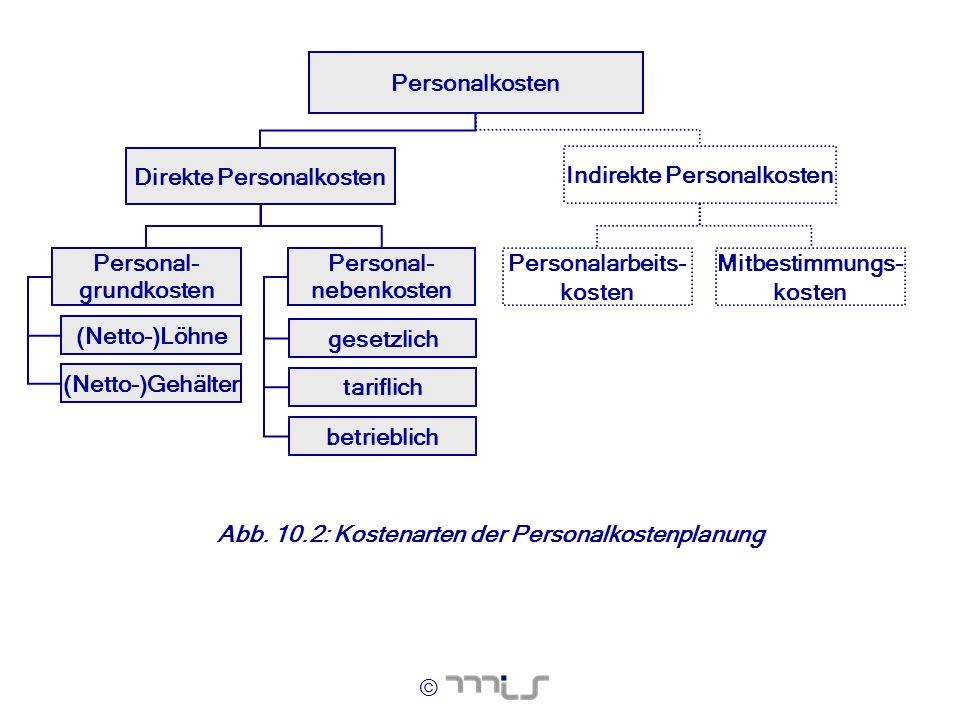 © (Netto-)Gehälter Personal- grundkosten Direkte Personalkosten (Netto-)Löhne Personalkosten Personal- nebenkosten gesetzlich tariflich betrieblich In