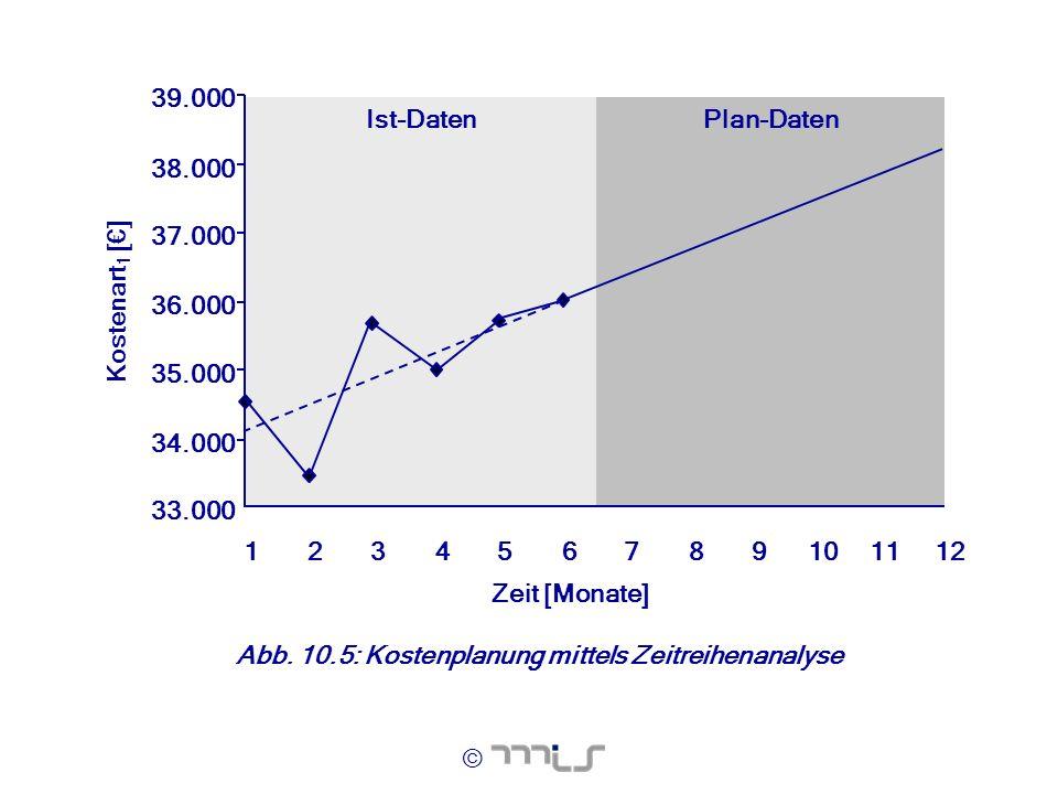 © Zeit [Monate] Kostenart 1 [] Plan-DatenIst-Daten 33.000 34.000 35.000 36.000 37.000 38.000 39.000 123456789101112 Abb. 10.5: Kostenplanung mittels Z