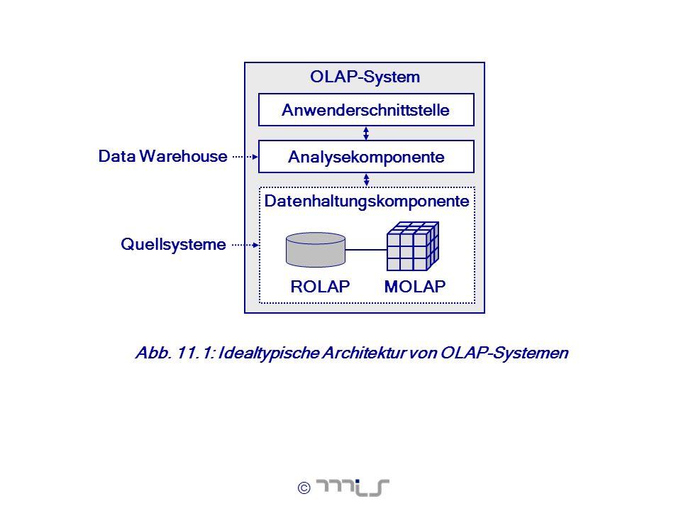 © OLAP-System Analysekomponente Datenhaltungskomponente ROLAPMOLAP Quellsysteme Anwenderschnittstelle Data Warehouse Abb. 11.1: Idealtypische Architek