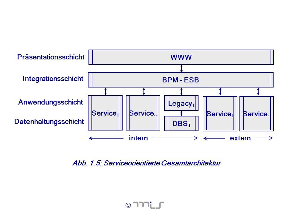 © Abb. 1.5: Serviceorientierte Gesamtarchitektur Anwendungsschicht Datenhaltungsschicht Service 1 Integrationsschicht Präsentationsschicht BPM - ESB S