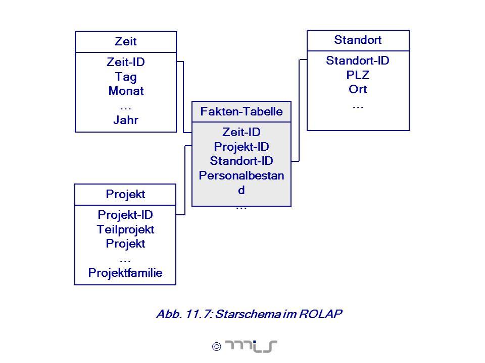 © Standort Standort-ID PLZ Ort... Fakten-Tabelle Zeit-ID Projekt-ID Standort-ID Personalbestan d... Zeit Zeit-ID Tag Monat... Jahr Projekt Projekt-ID