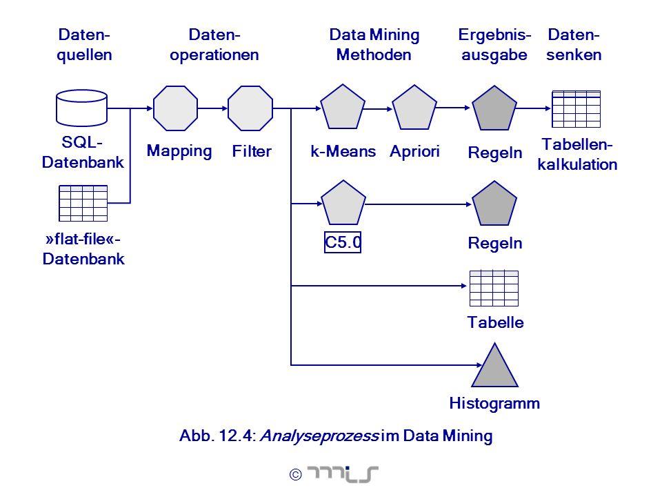 © SQL- Datenbank k-Means Daten- quellen »flat-file«- Datenbank Data Mining Methoden Daten- operationen C5.0 Tabellen- kalkulation Ergebnis- ausgabe Ma