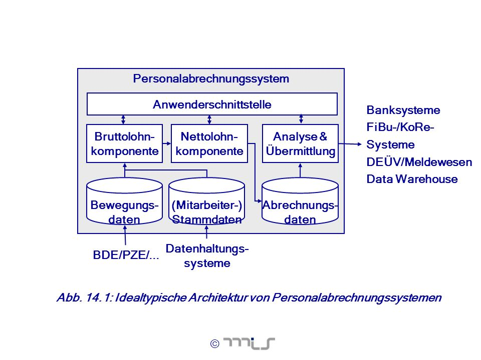 © Abb. 14.1: Idealtypische Architektur von Personalabrechnungssystemen Personalabrechnungssystem Nettolohn- komponente Bruttolohn- komponente (Mitarbe