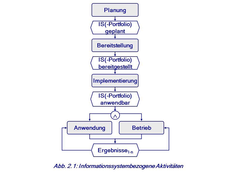 © Abb. 2.1: Informationssystembezogene Aktivitäten IS(-Portfolio) bereitgestellt Implementierung Betrieb IS(-Portfolio) anwendbar Ergebnisse 1-n Anwen