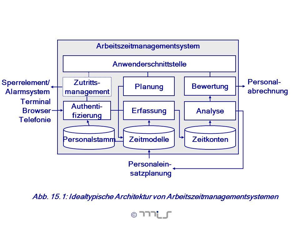 © Abb. 15.1: Idealtypische Architektur von Arbeitszeitmanagementsystemen Arbeitszeitmanagementsystem Analyse Authenti- fizierung ZeitmodelleZeitkonten