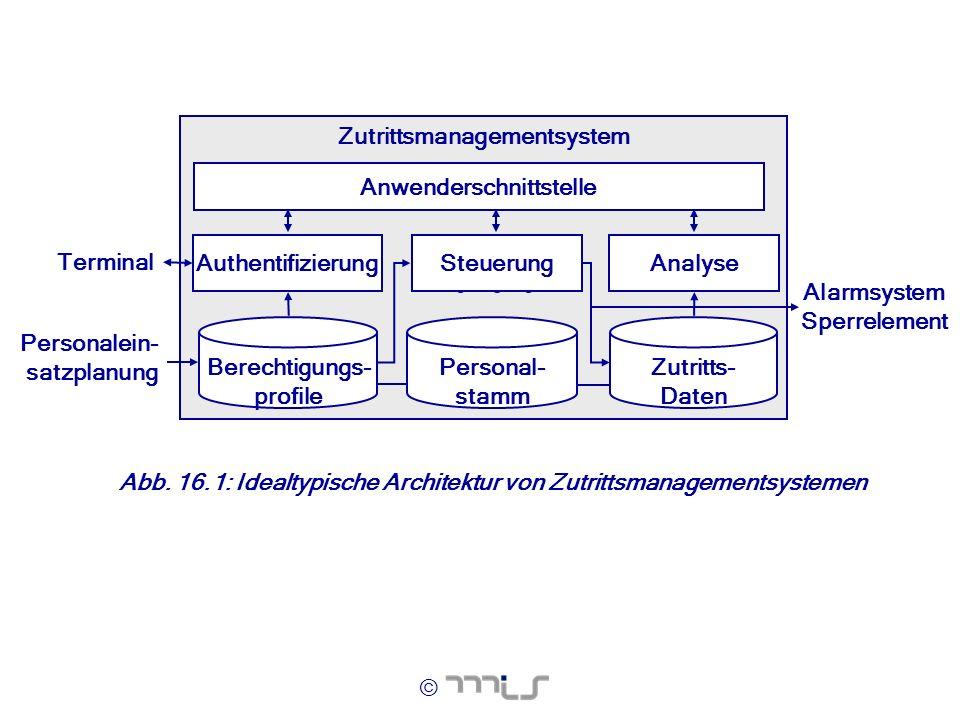 © Abb. 16.1: Idealtypische Architektur von Zutrittsmanagementsystemen Zutrittsmanagementsystem Personal- stamm Terminal AnalyseAuthentifizierung Anwen