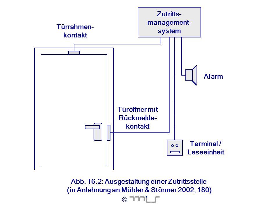 © Terminal / Leseeinheit Alarm Türöffner mit Rückmelde- kontakt Türrahmen- kontakt Zutritts- management- system Abb. 16.2: Ausgestaltung einer Zutritt