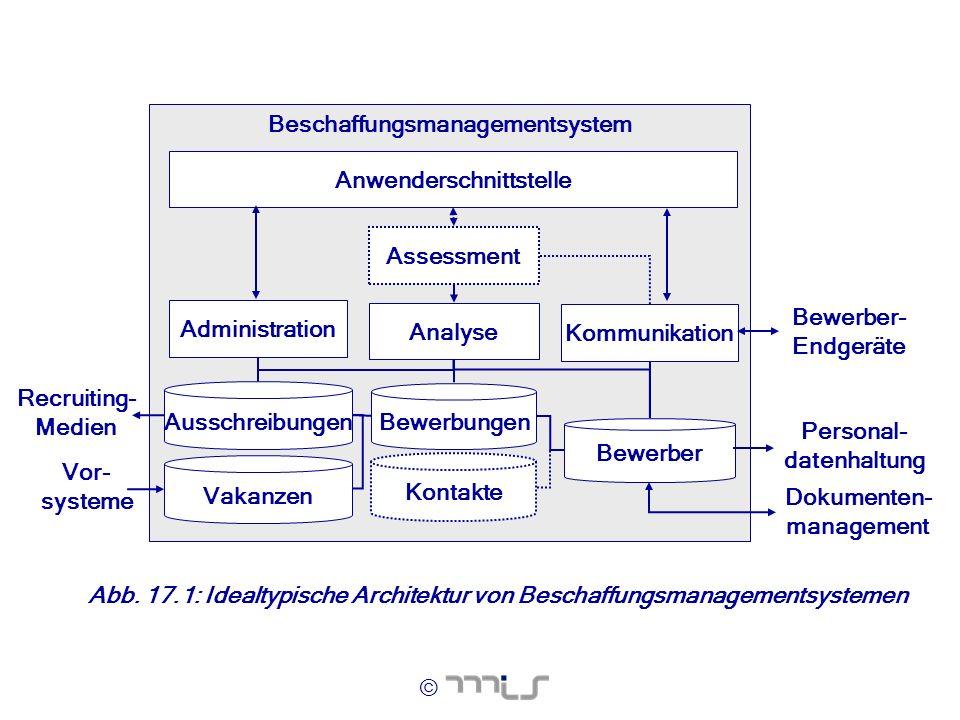© Beschaffungsmanagementsystem Assessment Vakanzen Ausschreibungen Bewerbungen Kontakte Bewerber Vor- systeme Dokumenten- management Administration Ko