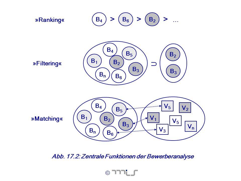 © »Ranking« B4B4 > B6B6 B2B2 >>... »Filtering« »Matching« B1B1 BnBn B4B4 B5B5 B6B6 B2B2 B3B3 B2B2 B3B3 B1B1 BnBn B4B4 B5B5 B6B6 B2B2 B3B3 V1V1 V2V2 V3