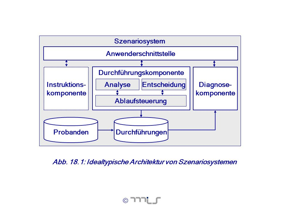© Szenariosystem Durchführungskomponente Diagnose- komponente Entscheidung Ablaufsteuerung Analyse ProbandenDurchführungen Anwenderschnittstelle Instr