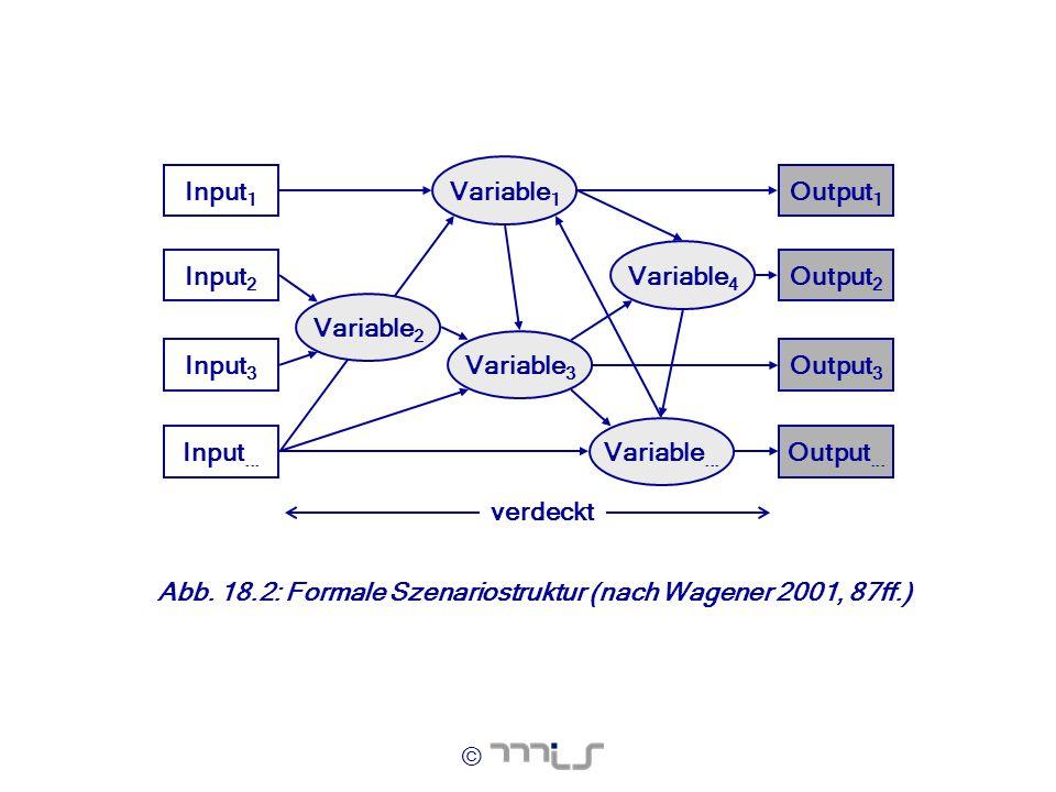 © Input 1 Input 2 Input 3 Input... Variable 1 Variable 4 Variable 3 Variable... Output 1 Output 2 Output 3 Output... Variable 2 verdeckt Abb. 18.2: Fo