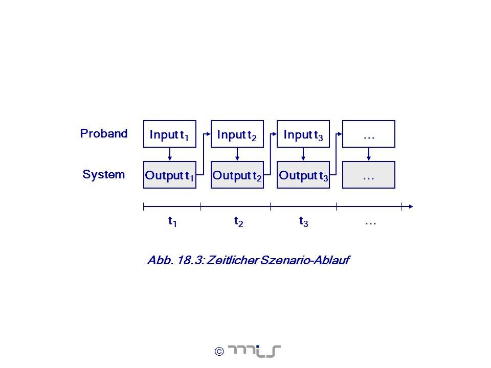 © t1t1 t2t2 t3t3... Input t 1 Output t 1 Input t 2 Output t 2 Input t 3 Output t 3... Proband System Abb. 18.3: Zeitlicher Szenario-Ablauf