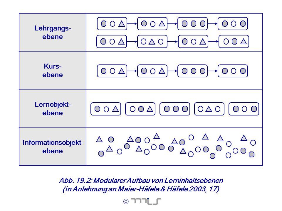 © Lehrgangs- ebene Kurs- ebene Lernobjekt- ebene Informationsobjekt- ebene Abb. 19.2: Modularer Aufbau von Lerninhaltsebenen (in Anlehnung an Maier-Hä
