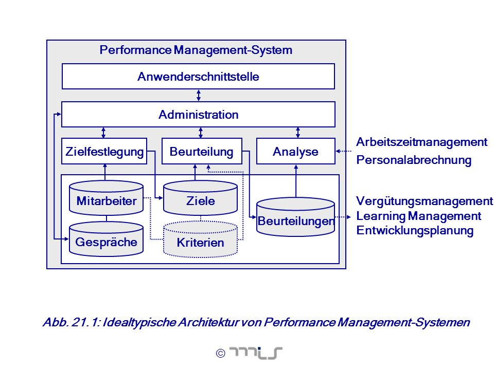 © Abb. 21.1: Idealtypische Architektur von Performance Management-Systemen Performance Management-System Beurteilungen BeurteilungAnalyse Mitarbeiter
