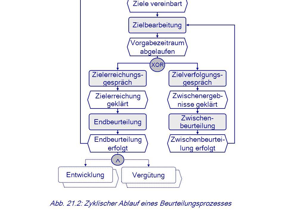 © Abb. 21.2: Zyklischer Ablauf eines Beurteilungsprozesses Zielvereinba- rungsgespräch Ziele vereinbart Zielbearbeitung Vorgabezeitraum abgelaufen Zie