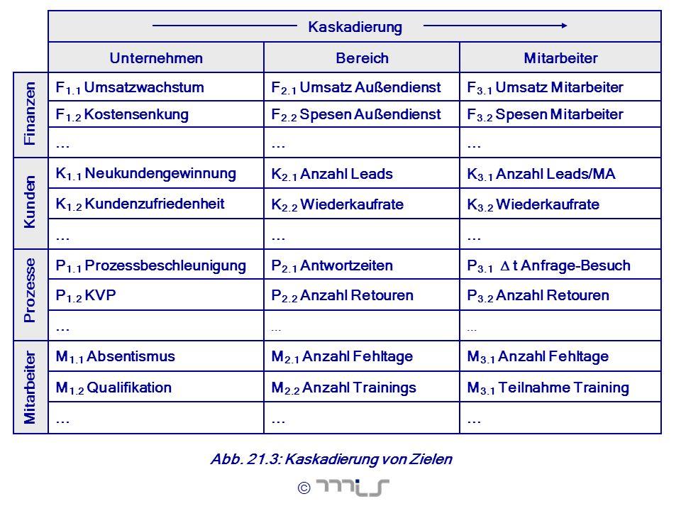 © Abb. 21.2: Zielkaskadierung Kaskadierung... M 3.1 Teilnahme TrainingM 2.2 Anzahl TrainingsM 1.2 Qualifikation M 3.1 Anzahl FehltageM 2.1 Anzahl Fehl