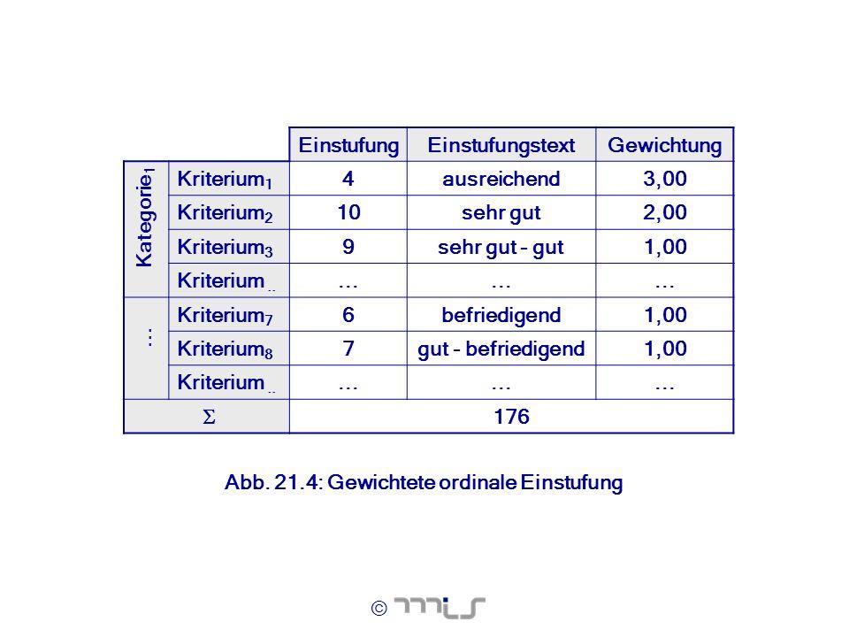 © Einstufung EinstufungstextGewichtung Kriterium 1 4ausreichend3,00 Kriterium 2 10sehr gut2,00 Kriterium 3 9sehr gut - gut1,00 Kriterium..... Kriteriu