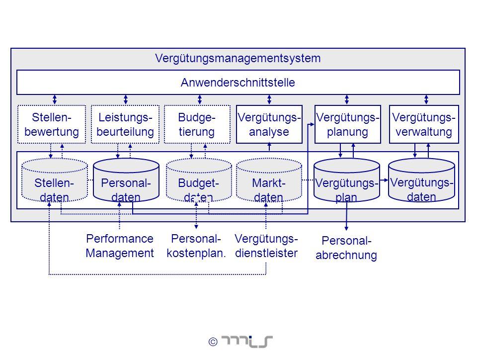 © Vergütungsmanagementsystem Anwenderschnittstelle Budget- daten Vergütungs- analyse Budge- tierung Vergütungs- dienstleister Personal- abrechnung Ver