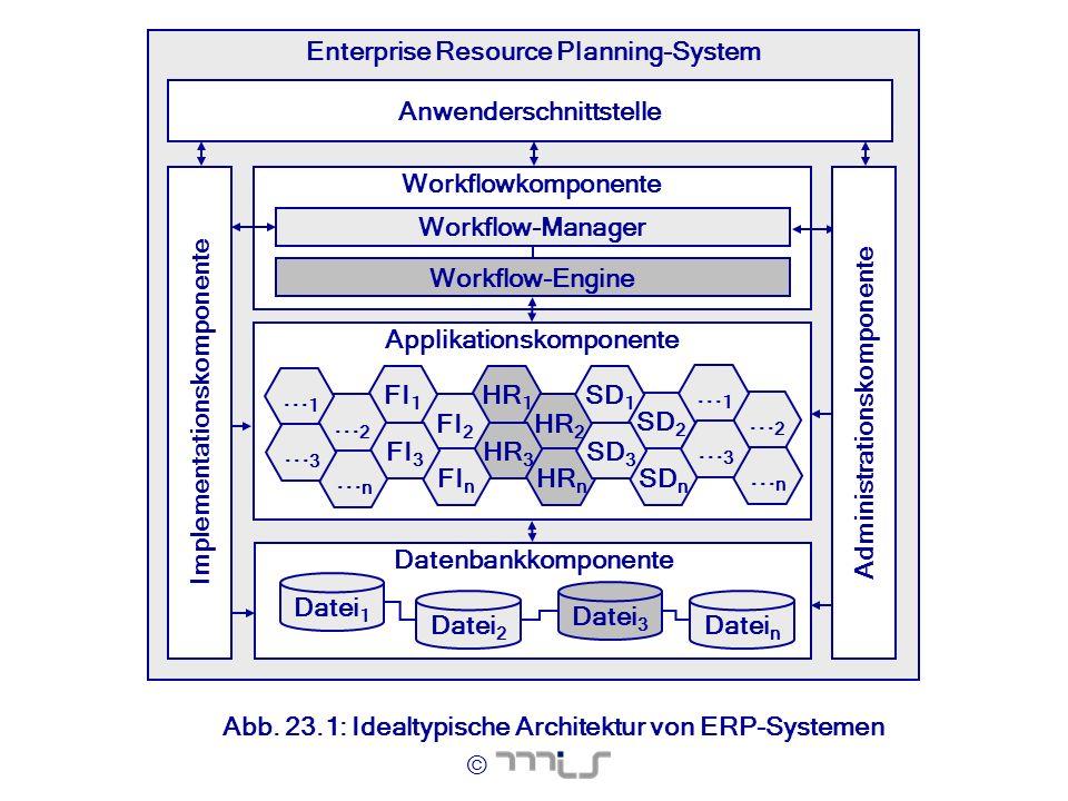 © Abb. 23.1: Idealtypische Architektur von ERP-Systemen Enterprise Resource Planning-System Applikationskomponente HR 1 HR 2 HR 3 HR n FI 2 FI n FI 1