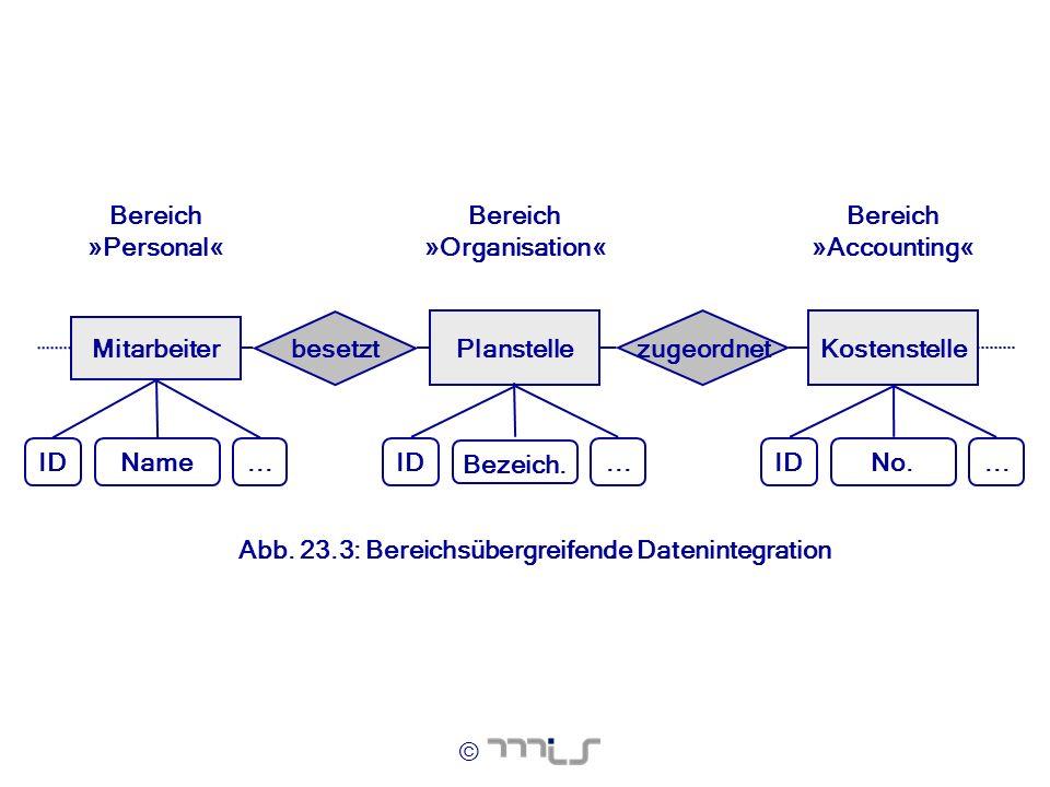 © Mitarbeiter Planstelle besetzt ID Name... Bereich »Personal« Bereich »Organisation« Kostenstelle zugeordnet ID Bezeich.... Bereich »Accounting« ID N