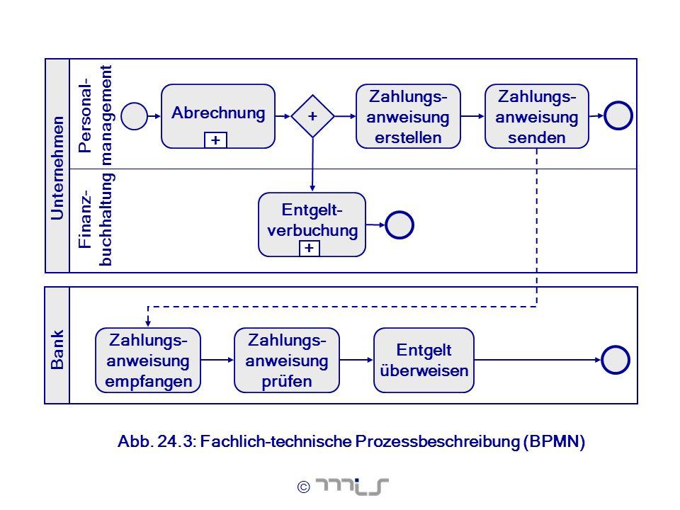 © Abb. 24.3: Fachlich-technische Prozessbeschreibung (BPMN) Unternehmen Bank Finanz- buchhaltung Personal- management Abrechnung + Zahlungs- anweisung