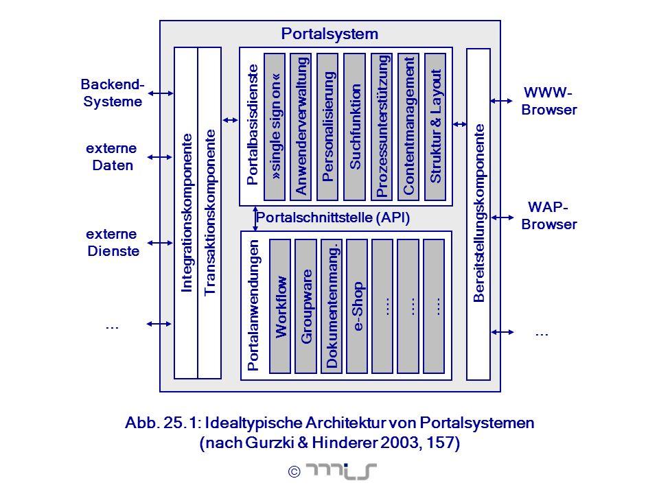 © Backend- Systeme externe Daten WWW- Browser WAP- Browser Portalsystem Transaktionskomponente Portalbasisdienste Struktur & LayoutContentmanagementPe