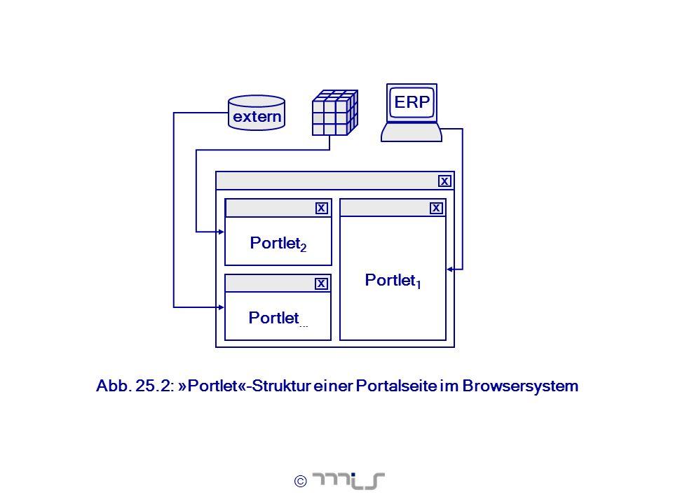 © extern ERP Portlet 2 x Portlet 1 x Portlet... x x Abb. 25.2: »Portlet«-Struktur einer Portalseite im Browsersystem