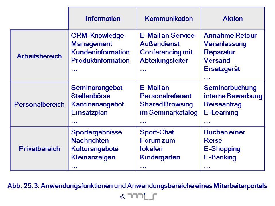 © InformationKommunikationAktion Arbeitsbereich CRM-Knowledge- Management Kundeninformation Produktinformation... E-Mail an Service- Außendienst Confe