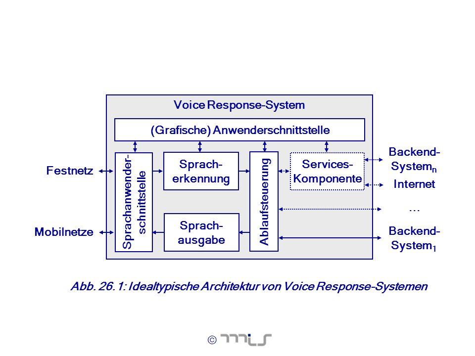 © Voice Response-System Sprach- erkennung Festnetz Mobilnetze Ablaufsteuerung Services- Komponente Backend- System n Internet Backend- System 1... Spr