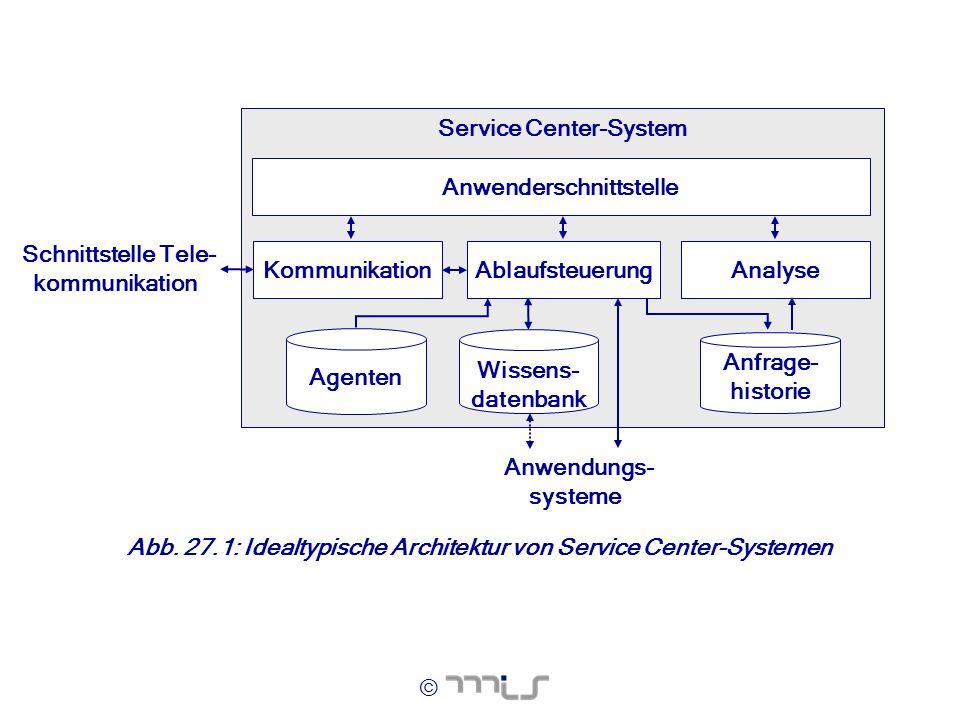 © Abb. 27.1: Idealtypische Architektur von Service Center-Systemen Service Center-System Agenten Wissens- datenbank Anfrage- historie Kommunikation An