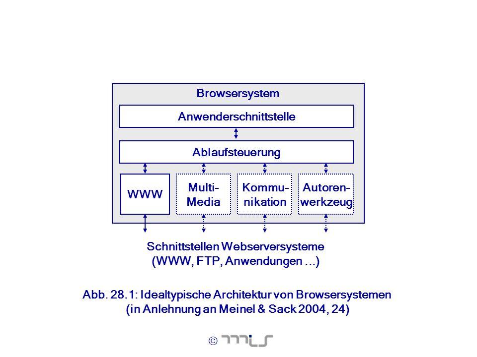 © Abb. 28.1: Idealtypische Architektur von Browsersystemen (in Anlehnung an Meinel & Sack 2004, 24) Browsersystem WWW Schnittstellen Webserversysteme