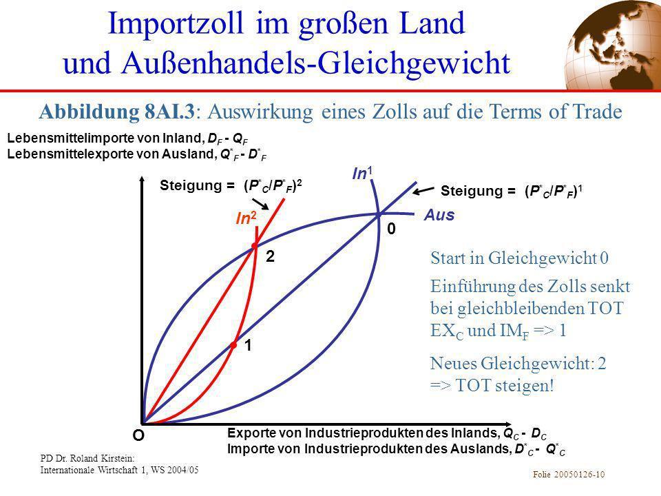 PD Dr. Roland Kirstein: Internationale Wirtschaft 1, WS 2004/05 Folie 20050126-10 Abbildung 8AI.3: Auswirkung eines Zolls auf die Terms of Trade Impor