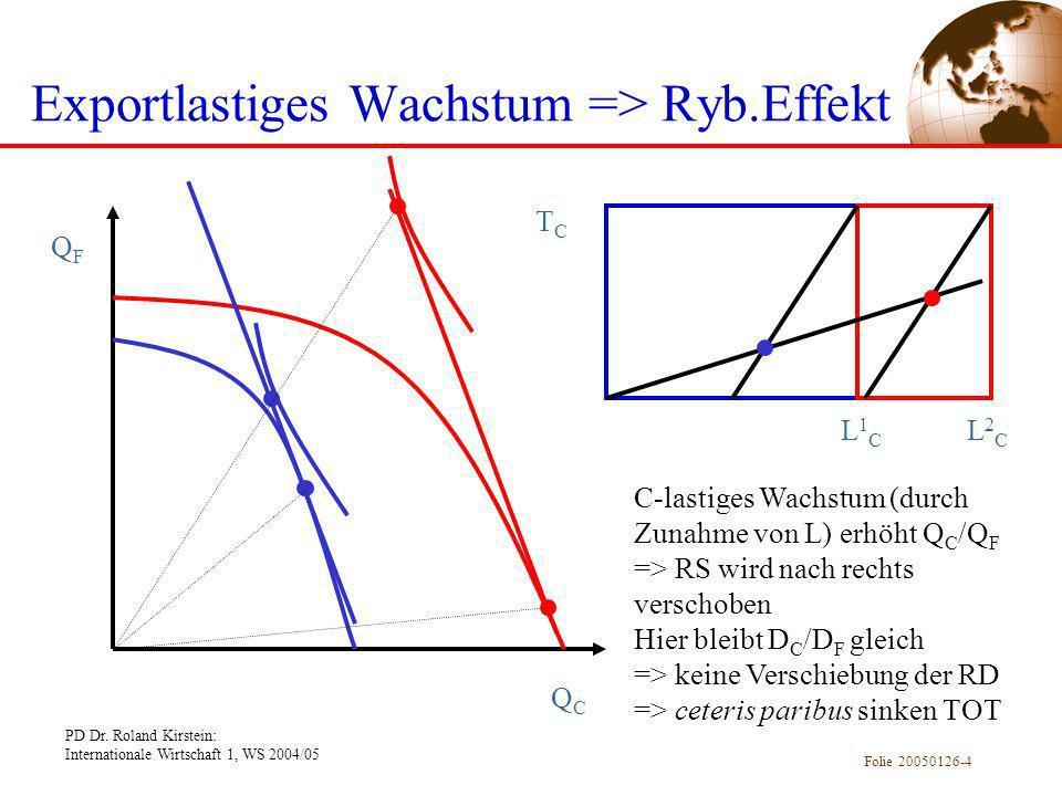 PD Dr. Roland Kirstein: Internationale Wirtschaft 1, WS 2004/05 Folie 20050126-4 Exportlastiges Wachstum => Ryb.Effekt QFQF QCQC TCTC L1CL1C L2CL2C C-