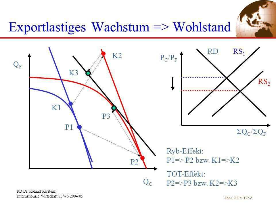 PD Dr. Roland Kirstein: Internationale Wirtschaft 1, WS 2004/05 Folie 20050126-5 Exportlastiges Wachstum => Wohlstand QFQF QCQC P1 P2 P3 K1 K2 K3 RDRS