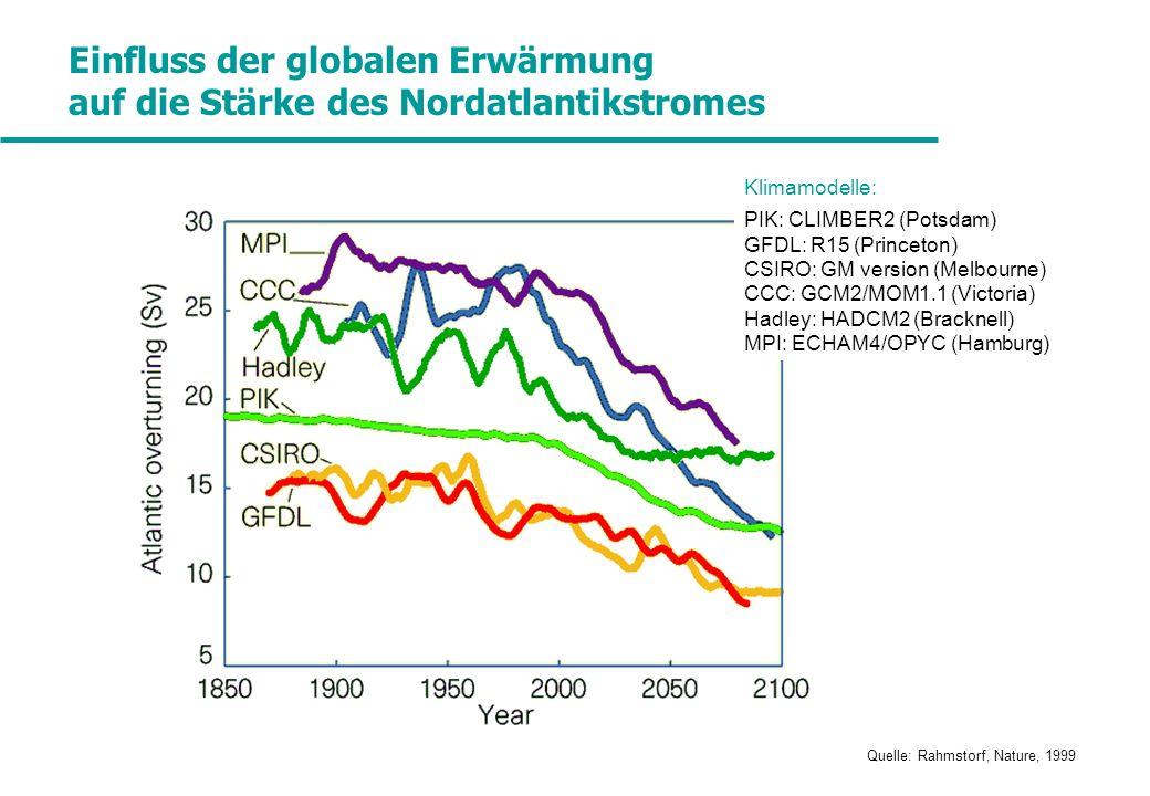 Einfluss der globalen Erwärmung auf die Stärke des Nordatlantikstromes Quelle: Rahmstorf, Nature, 1999 Klimamodelle: PIK: CLIMBER2 (Potsdam) GFDL: R15 (Princeton) CSIRO: GM version (Melbourne) CCC: GCM2/MOM1.1 (Victoria) Hadley: HADCM2 (Bracknell) MPI: ECHAM4/OPYC (Hamburg)