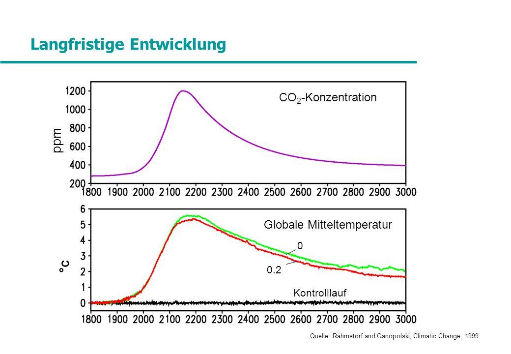 CO 2 -Konzentration Globale Mitteltemperatur Kontrolllauf 0 0.2 ppm °C°C Quelle: Rahmstorf and Ganopolski, Climatic Change, 1999 Langfristige Entwickl