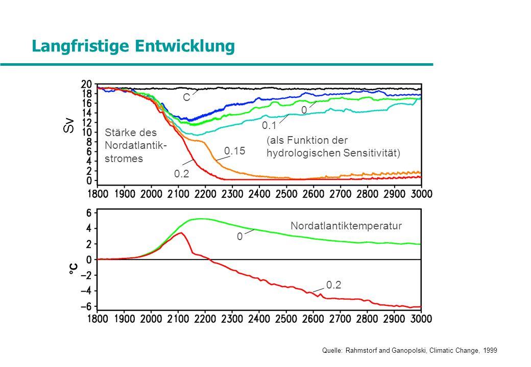 Sv °C Stärke des Nordatlantik- stromes Nordatlantiktemperatur 0 0.1 0.15 0.2 C 0 Quelle: Rahmstorf and Ganopolski, Climatic Change, 1999 Langfristige Entwicklung (als Funktion der hydrologischen Sensitivität)