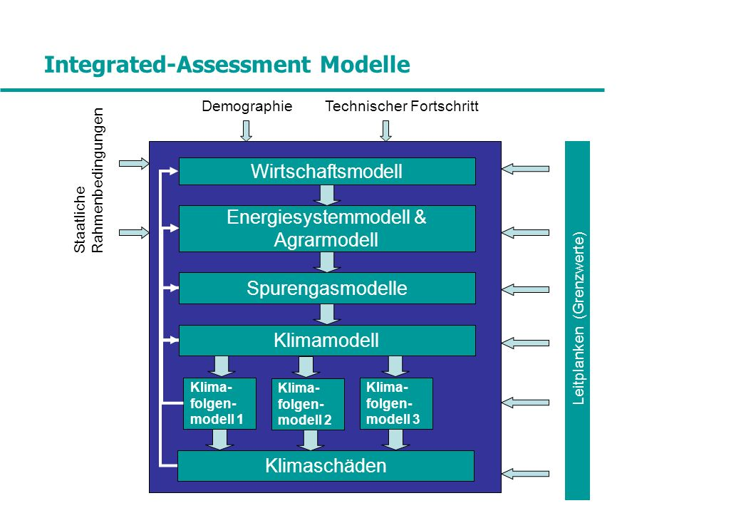 Integrated-Assessment Modelle Wirtschaftsmodell Klimamodell Spurengasmodelle Energiesystemmodell & Agrarmodell DemographieTechnischer Fortschritt Klima- folgen- modell 1 Klima- folgen- modell 2 Klimaschäden Staatliche Rahmenbedingungen Leitplanken (Grenzwerte) Klima- folgen- modell 3