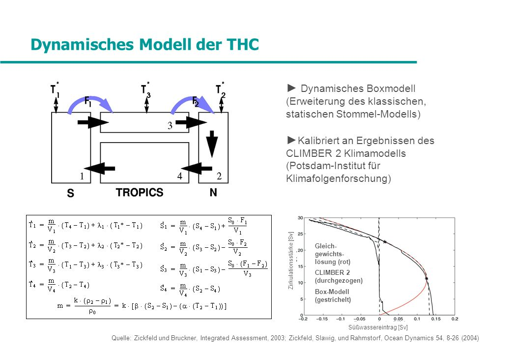 Dynamisches Modell der THC Dynamisches Boxmodell (Erweiterung des klassischen, statischen Stommel-Modells) Kalibriert an Ergebnissen des CLIMBER 2 Klimamodells (Potsdam-Institut für Klimafolgenforschung) Quelle: Zickfeld und Bruckner, Integrated Assessment, 2003; Zickfeld, Slawig, und Rahmstorf, Ocean Dynamics 54, 8-26 (2004) Gleich- gewichts- lösung (rot) CLIMBER 2 (durchgezogen) Box-Modell (gestrichelt) Süßwassereintrag [Sv] Zirkulationsstärke [Sv]