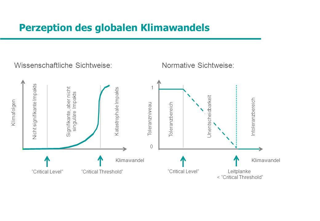 Perzeption des globalen Klimawandels Wissenschaftliche Sichtweise: Normative Sichtweise: Klimawandel Klimafolgen Nicht signifikante Impakts Signifikan