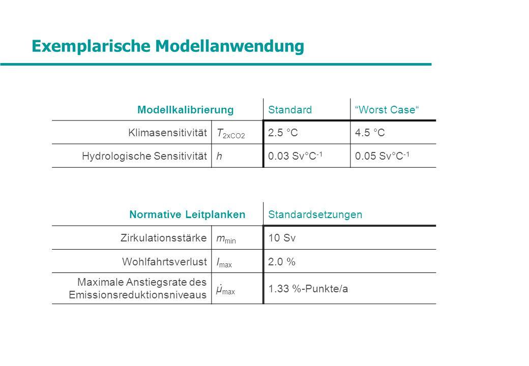 Exemplarische Modellanwendung ModellkalibrierungStandardWorst Case KlimasensitivitätT 2xCO2 2.5 °C4.5 °C Hydrologische Sensitivitäth0.03 Sv°C -1 0.05 Sv°C -1 Normative LeitplankenStandardsetzungen Zirkulationsstärkem min 10 Sv WohlfahrtsverlustI max 2.0 % Maximale Anstiegsrate des Emissionsreduktionsniveaus μ max 1.33 %-Punkte/a.