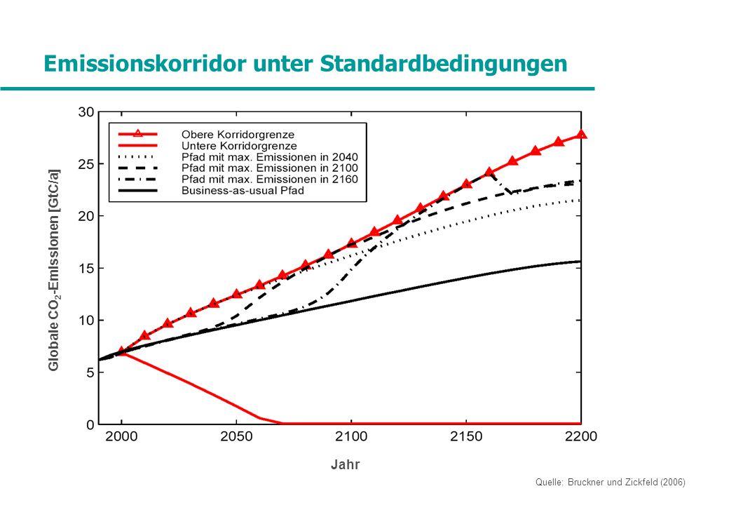 Emissionskorridor unter Standardbedingungen Jahr Globale CO 2 -Emissionen [GtC/a] Quelle: Bruckner und Zickfeld (2006)