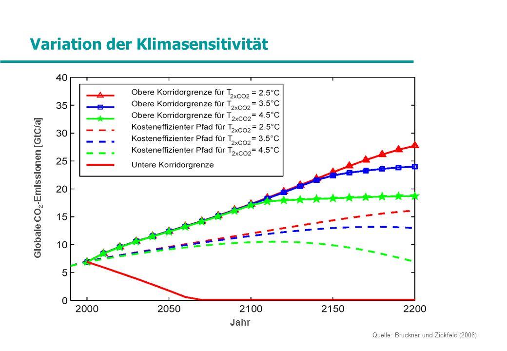 Variation der Klimasensitivität Jahr Globale CO 2 -Emissionen [GtC/a] Quelle: Bruckner und Zickfeld (2006)