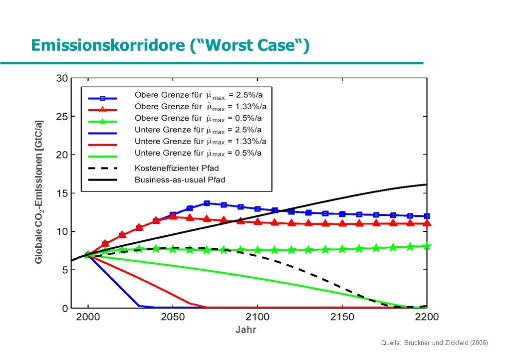 Emissionskorridore (Worst Case) Jahr Globale CO 2 -Emissionen [GtC/a] Quelle: Bruckner und Zickfeld (2006)