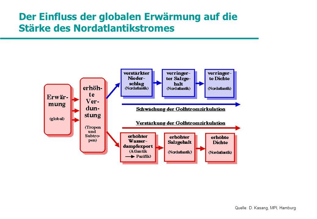 Der Einfluss der globalen Erwärmung auf die Stärke des Nordatlantikstromes Quelle: D. Kasang, MPI, Hamburg