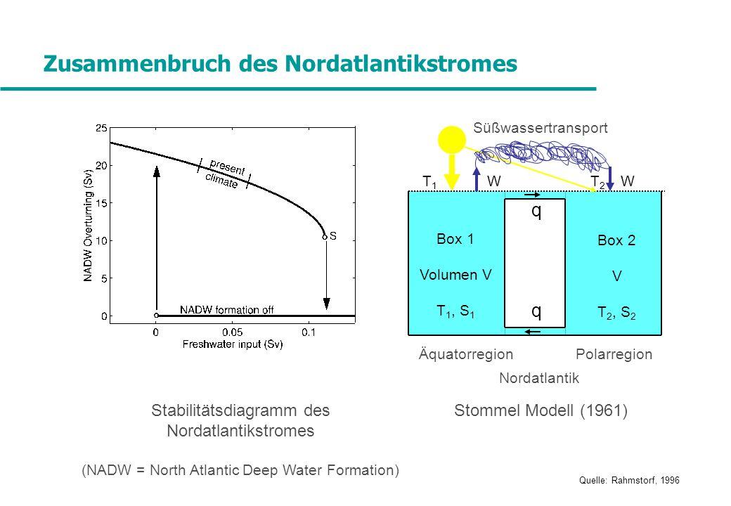 Zusammenbruch des Nordatlantikstromes Quelle: Rahmstorf, 1996 Stabilitätsdiagramm des Nordatlantikstromes (NADW = North Atlantic Deep Water Formation) Box 1 Volumen V T 1, S 1 Box 2 V T 2, S 2 ÄquatorregionPolarregion T1T1 T2T2 WW Süßwassertransport q q Nordatlantik Stommel Modell (1961)