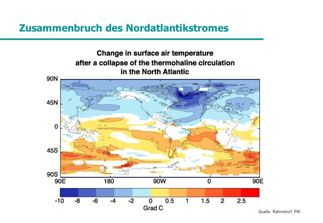 Zusammenbruch des Nordatlantikstromes Quelle: Rahmstorf, PIK