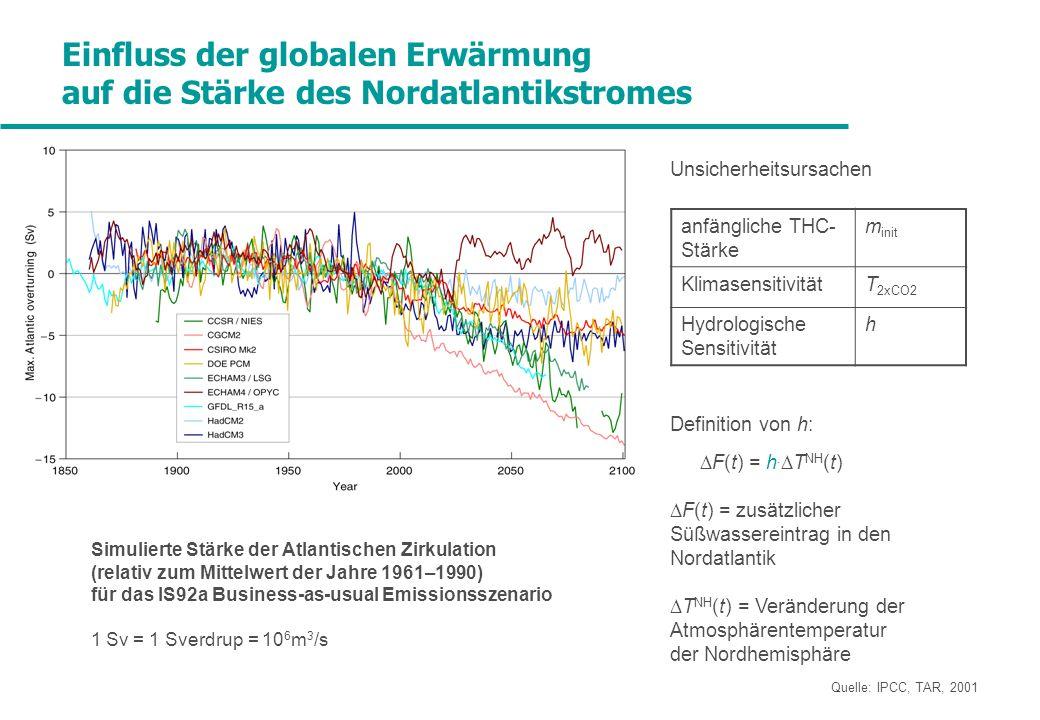 Einfluss der globalen Erwärmung auf die Stärke des Nordatlantikstromes Unsicherheitsursachen Definition von h: F(t) = h. T NH (t) F(t) = zusätzlicher