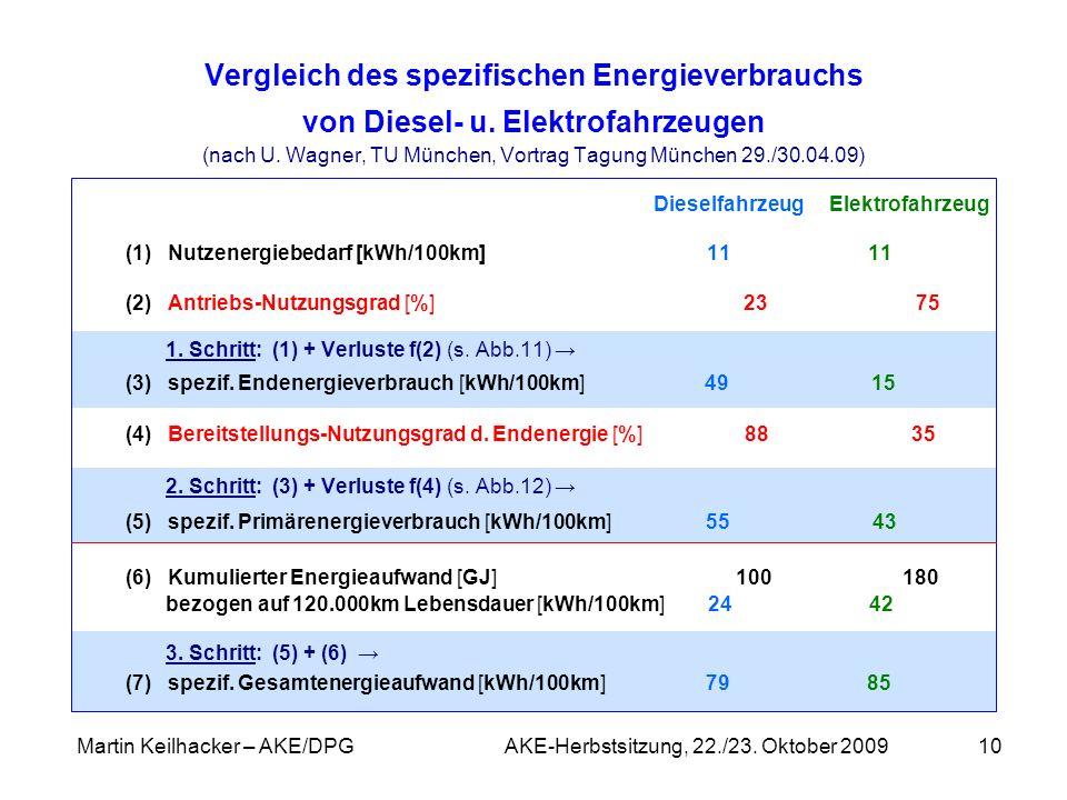 Martin Keilhacker – AKE/DPG AKE-Herbstsitzung, 22./23. Oktober 200910 Vergleich des spezifischen Energieverbrauchs von Diesel- u. Elektrofahrzeugen (n