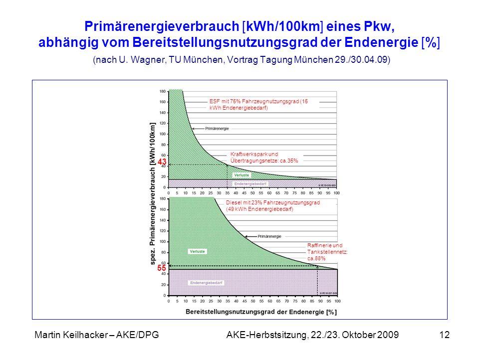 Martin Keilhacker – AKE/DPG AKE-Herbstsitzung, 22./23. Oktober 200912 Primärenergieverbrauch [kWh/100km] eines Pkw, abhängig vom Bereitstellungsnutzun